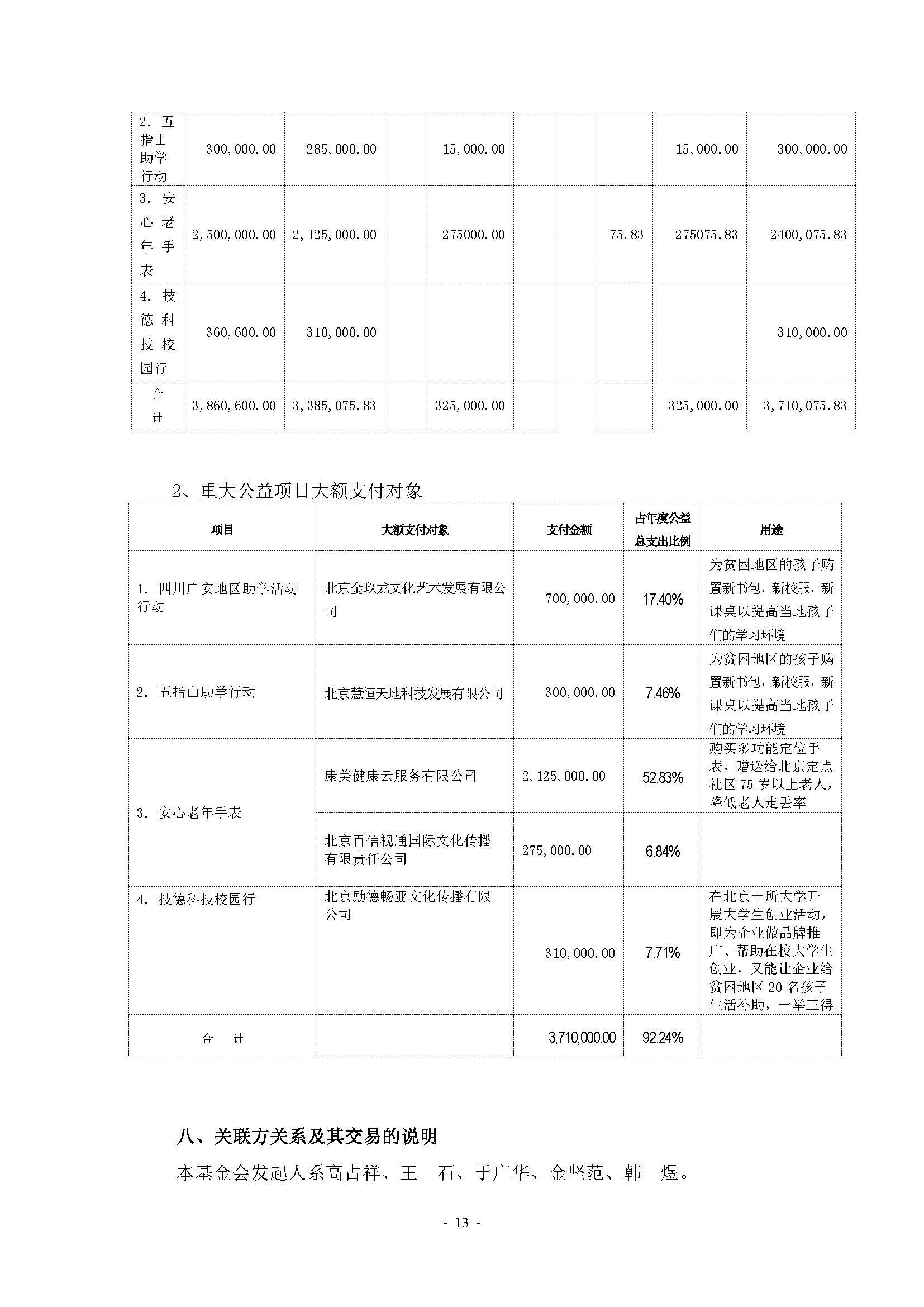[2016]3016#山花工程基金会审计报告(电子签章)_页面_14