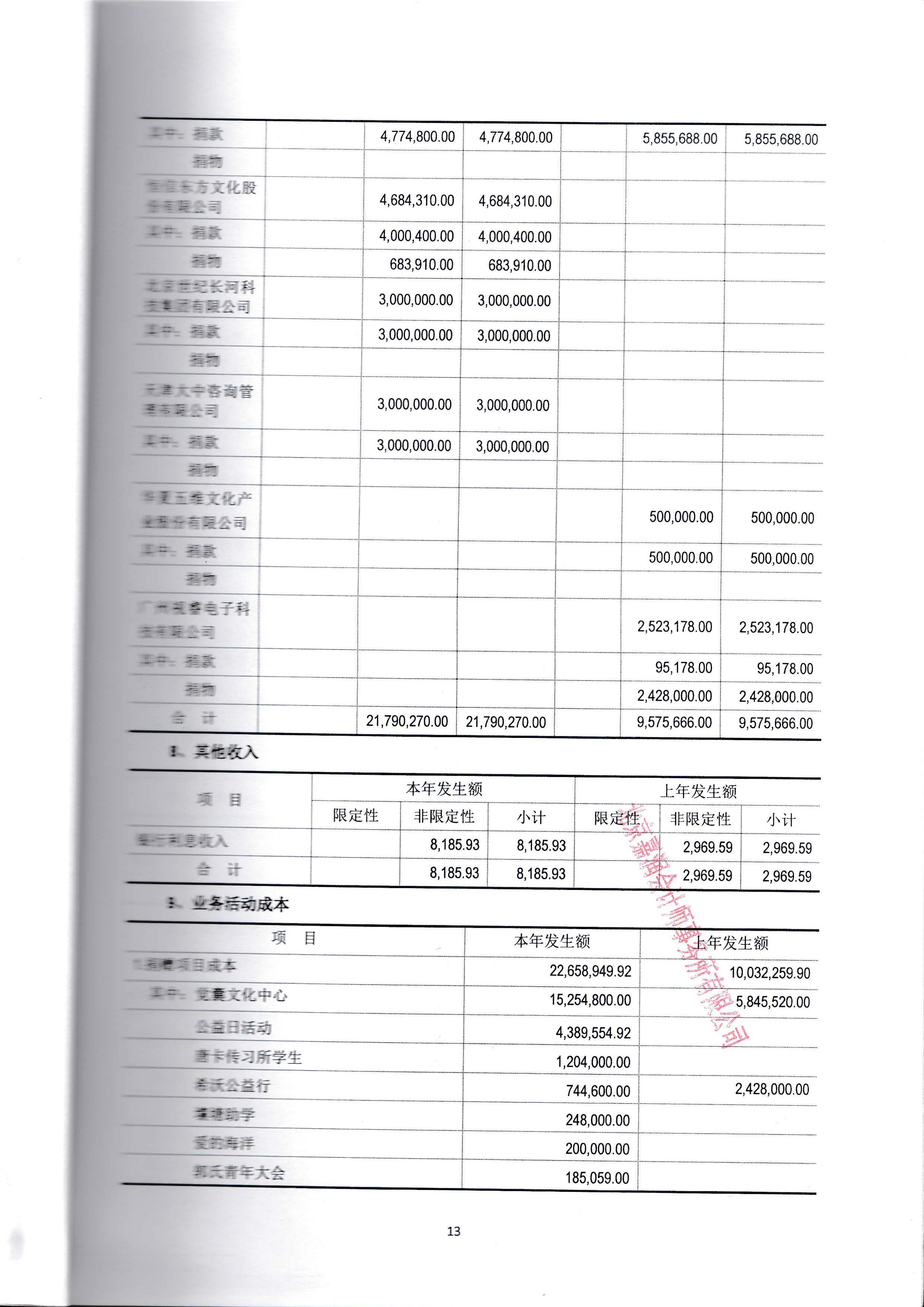 6具有资质的中介机构鉴证的上一年度财务报表和审计报告_页面_16