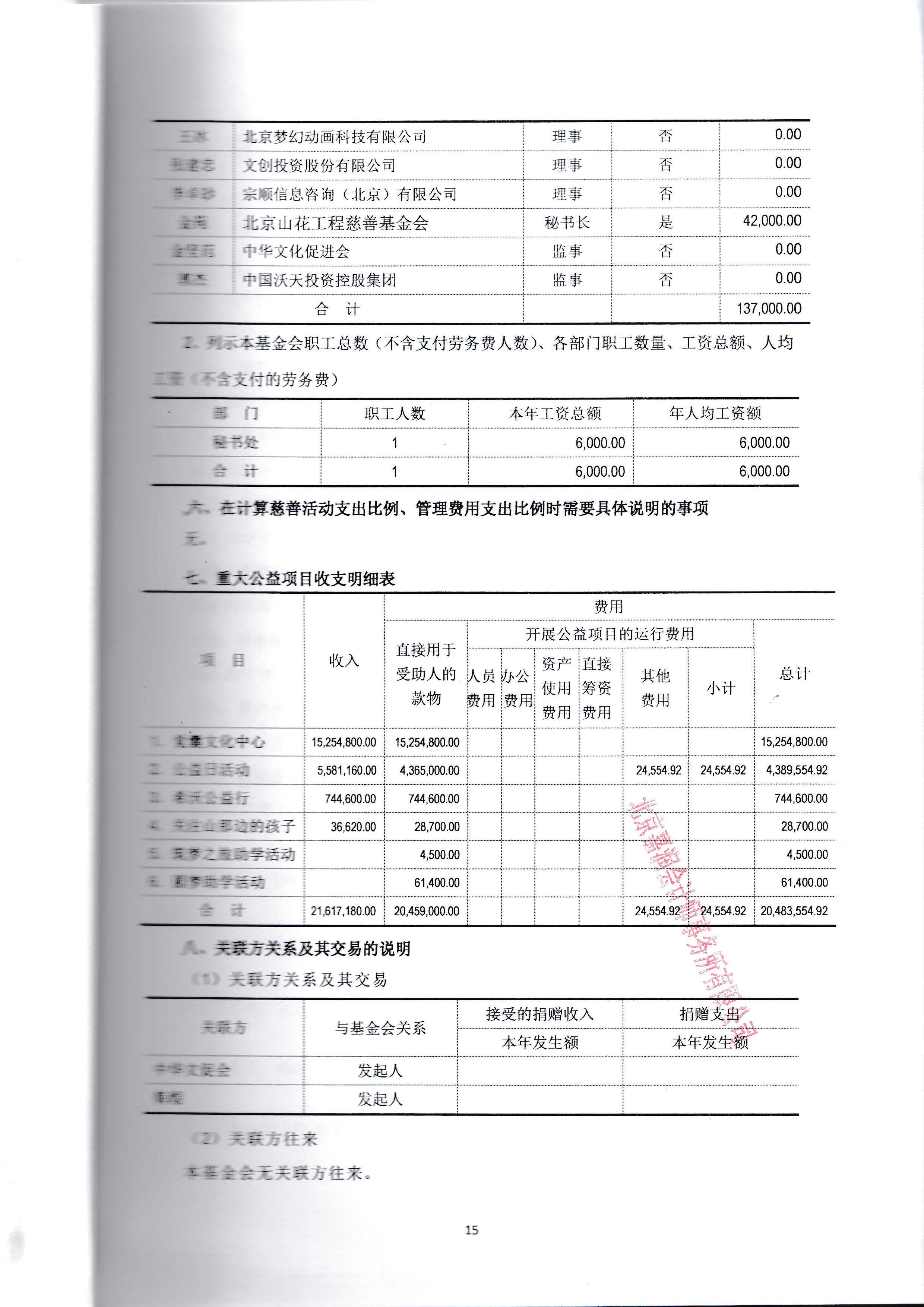 6具有资质的中介机构鉴证的上一年度财务报表和审计报告_页面_18