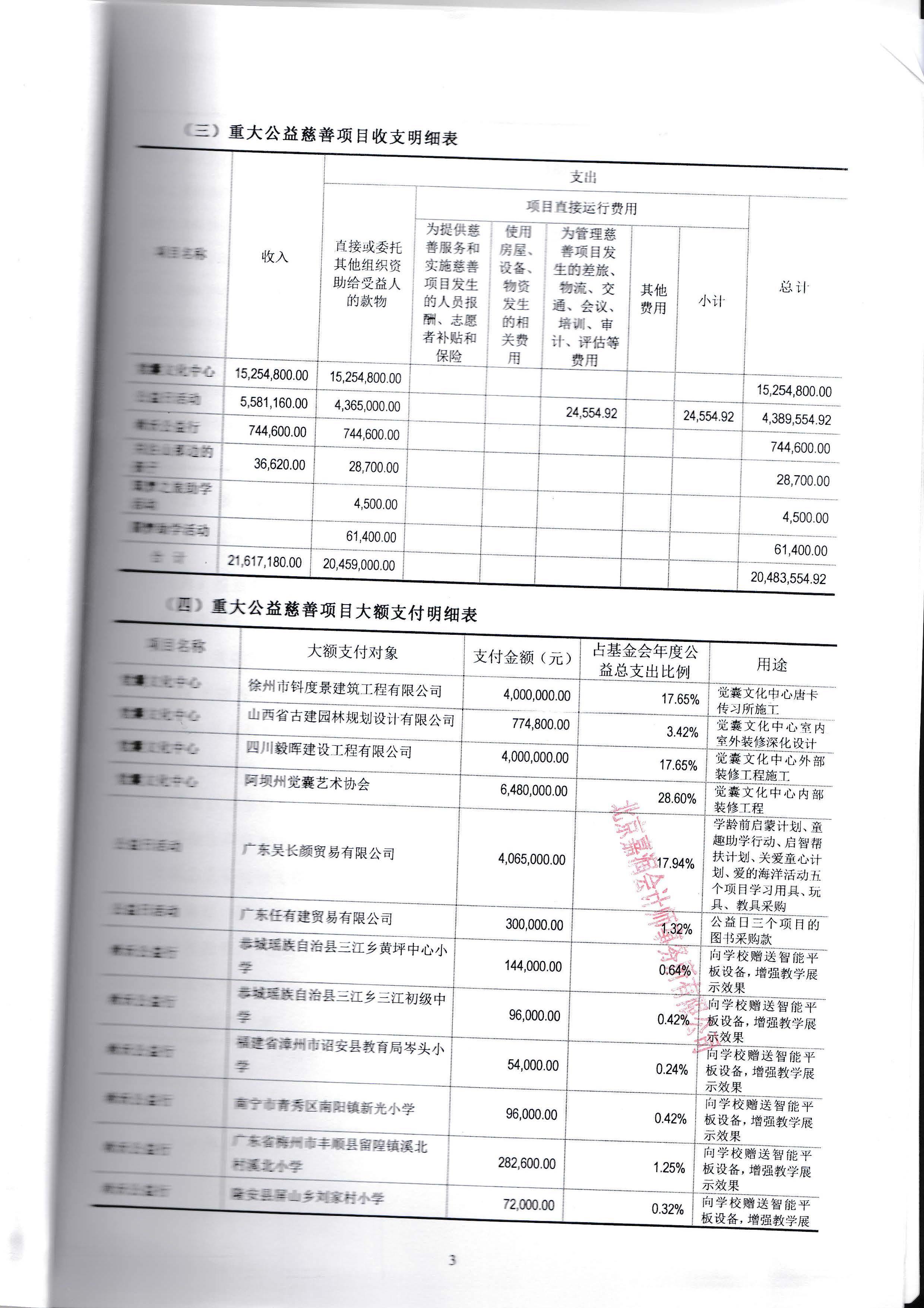 6具有资质的中介机构鉴证的上一年度财务报表和审计报告_页面_25