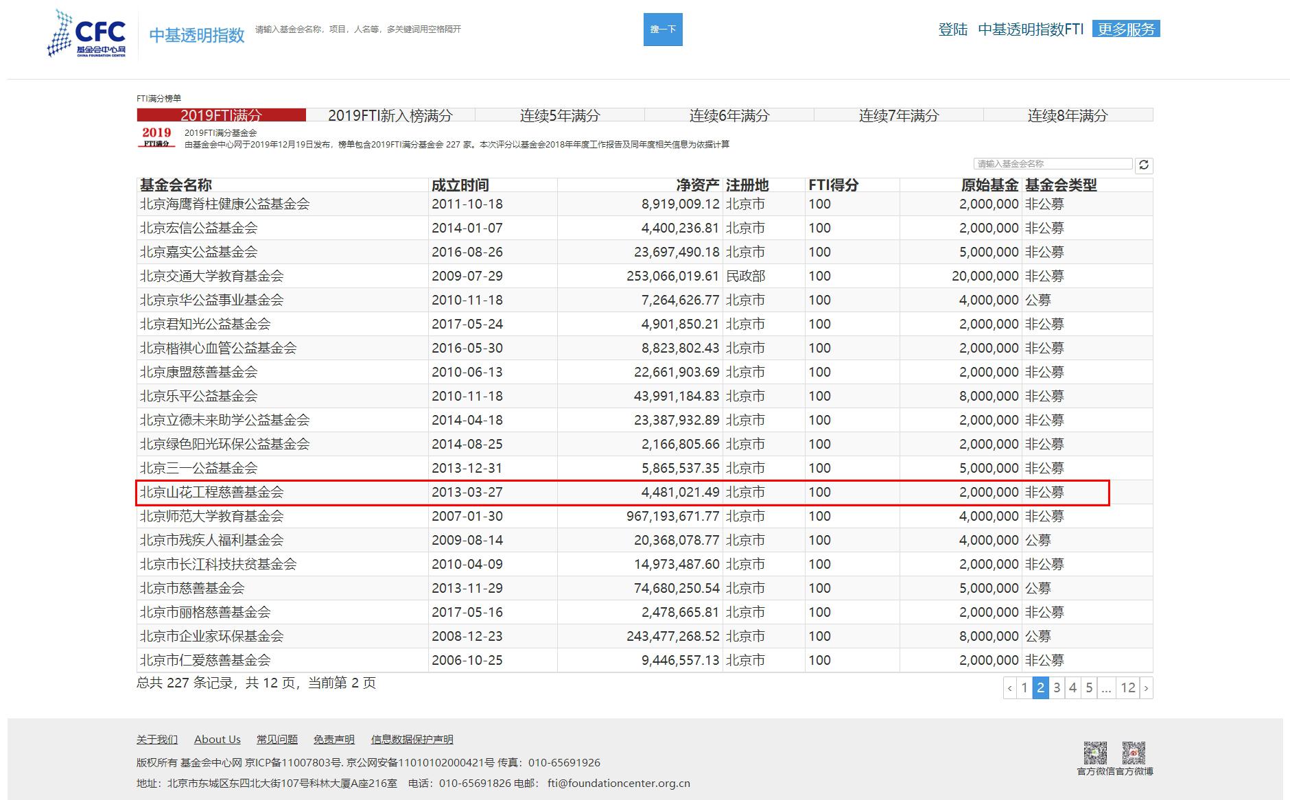 FTI满分榜单_中基透明指数FTI_基金会中心网